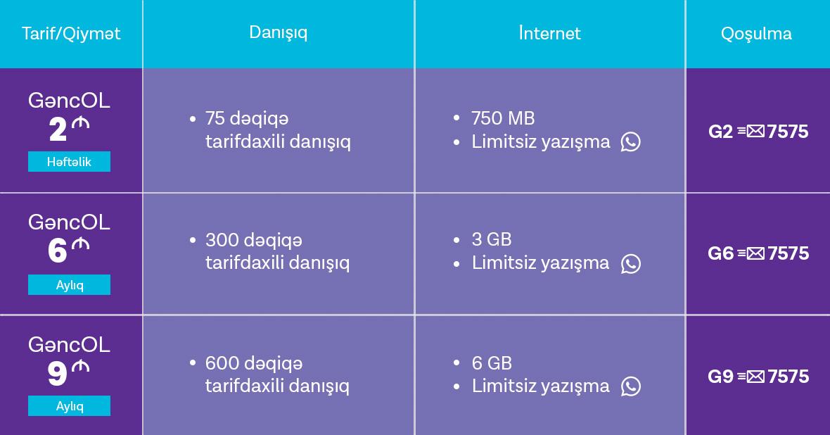 Azercell Internet Paketi 1 Azn